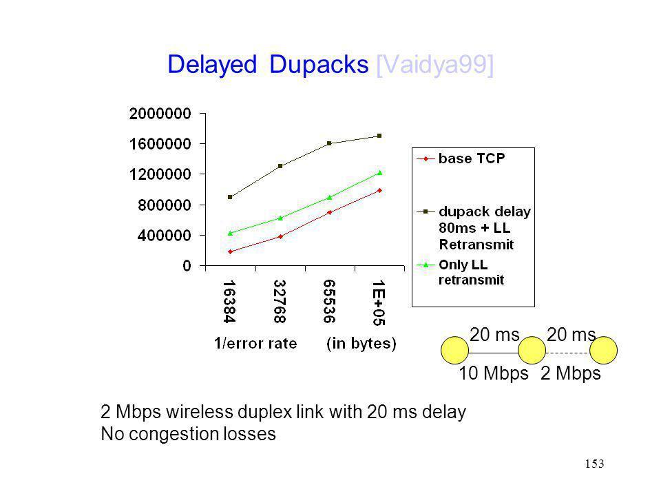 Delayed Dupacks [Vaidya99]